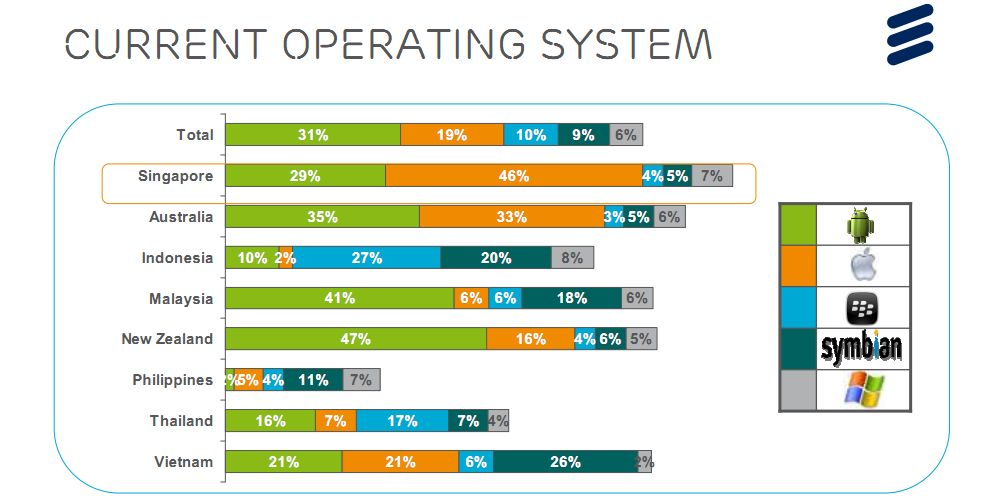 Smartphone users operating system statistics - Singapore and Asia Pacific via  techrepublic.com