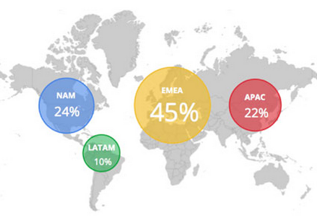 Tapping into the Global B2B Tech Marketing Opportunity - Infographic [Google.com]