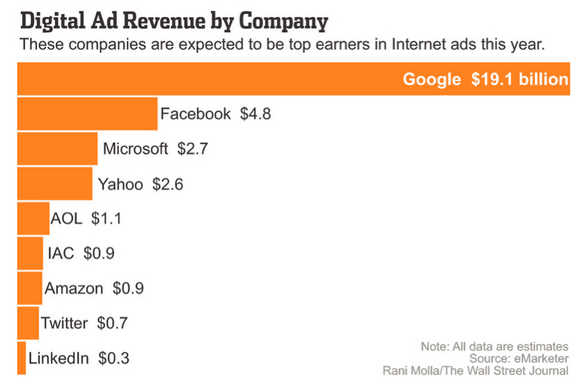 2014 advertising revenue forecast of net-based search, social-media and e-commerce companies