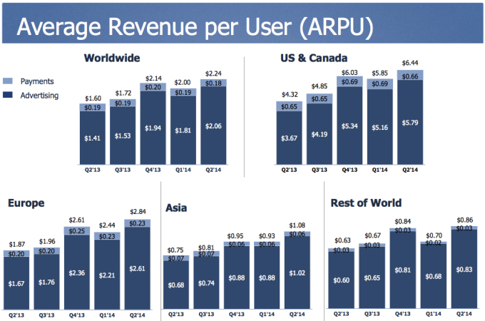 Facebook's advertising revenue has been increasing of late as the value of payments and advertising per user rises. {Infographic: TechCrunch.com]
