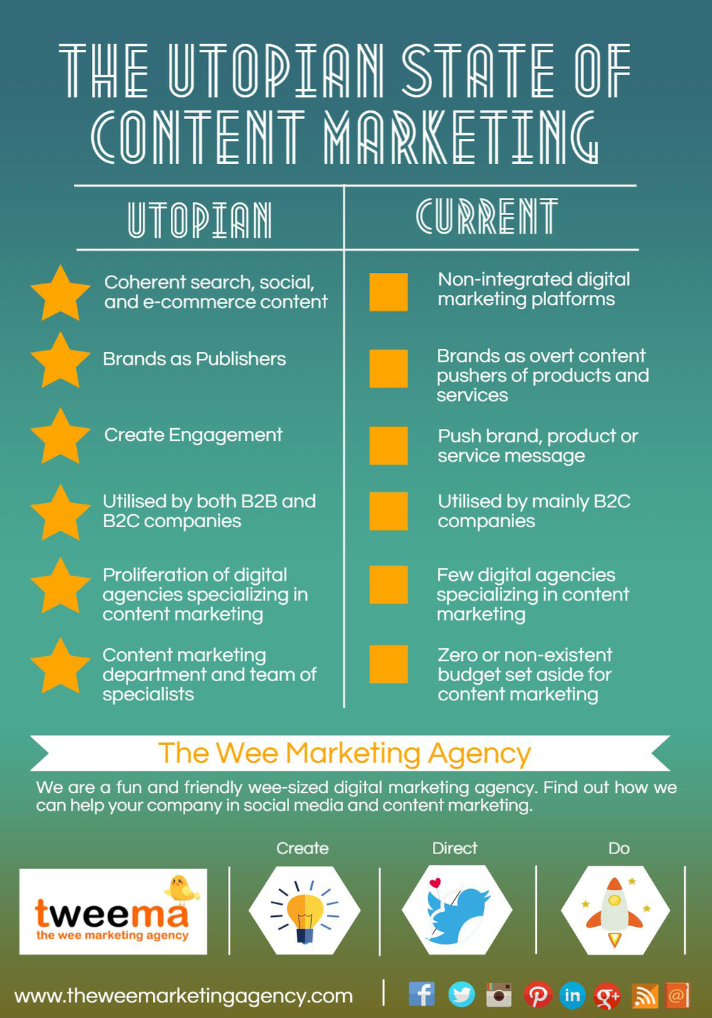 utopian-state-content-marketing-social-media
