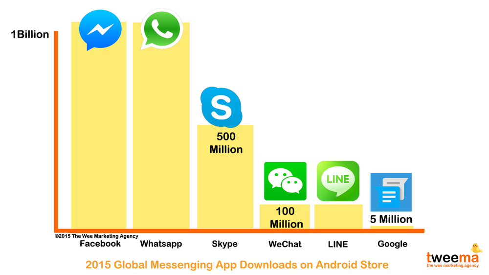 Facebook and Whatsapp reign as the two most popular messaging apps in the Android store.