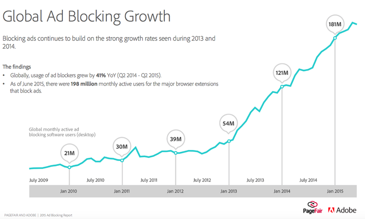 Global usage of as blockers grew 41% from Q2 2014 to Q2 2015: PageFair and Adobe Study