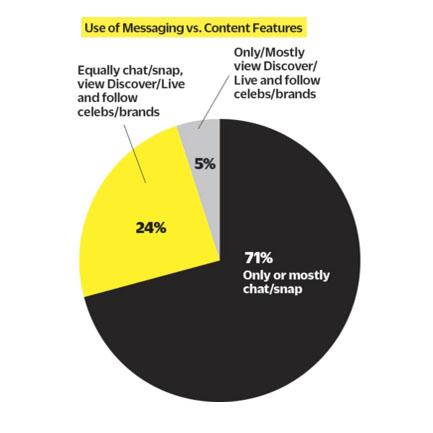 Snapchat user behaviour statistics from  Variety