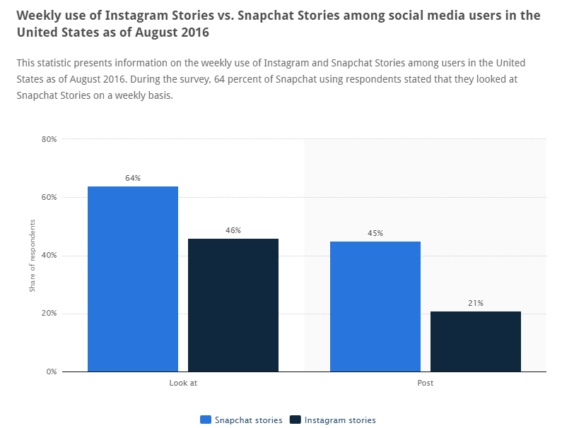 More people view than create Snapchat and Instagram Stories.