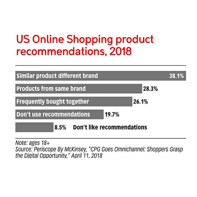 Consumers want more product recommendations. Does your company providing the right tools 🔧 or information 🔍to help a #customer make better decisions?  #ecommerce #marketing #onlineshopping #america #singapore #digital #marketing #socialmedia #agency #tweema #tweemabird  Glossary: #CPG - Consumer Packaged Goods
