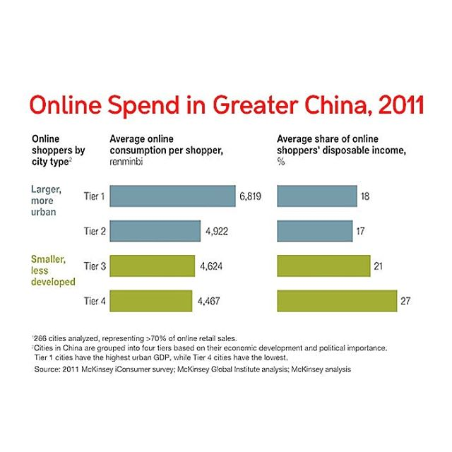 #DidYouKnow:  Shoppers from Tier 4 cities in China 🇨🇳 spent nearly a third of their disposable income shopping online.  #ecommerce #marketing #onlineshopping #china #singapore #digital #marketing #socialmedia #agency #tweema #tweemabird