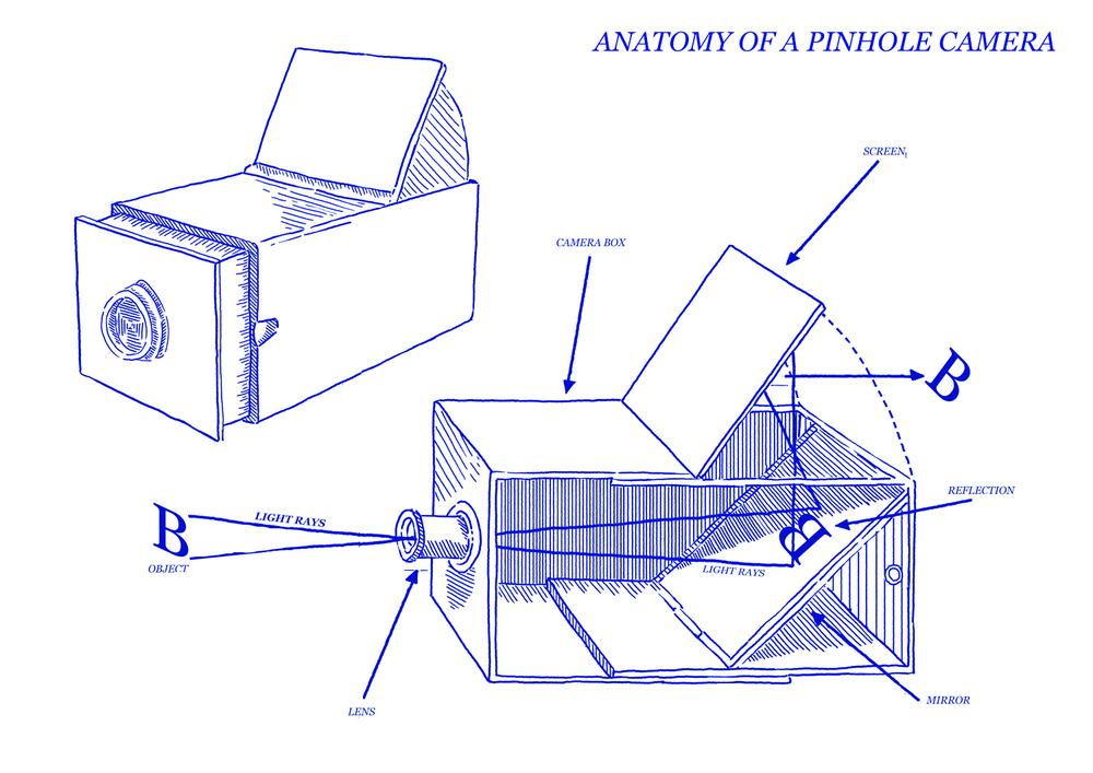 Anatomy Of A Pinhole Camera Ernest Journal