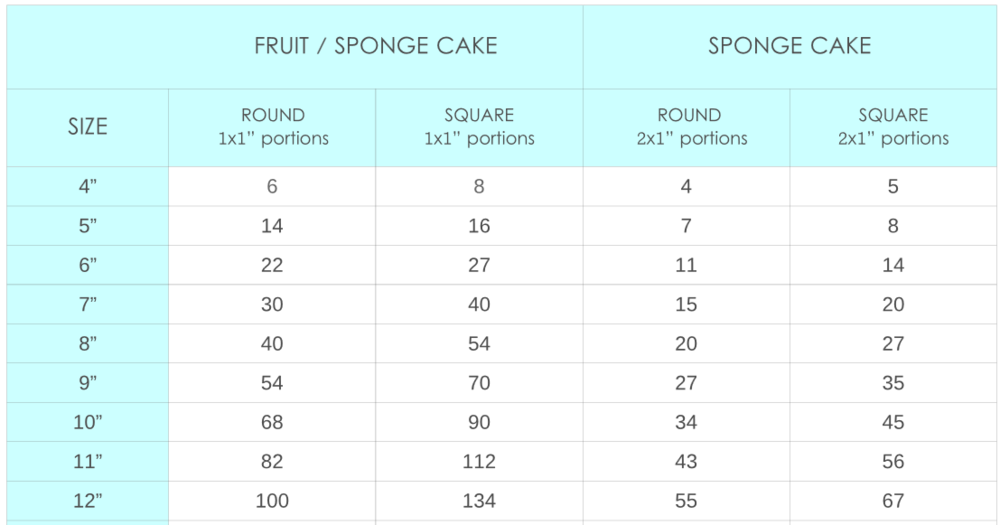 Fruit Cake Serving Guide