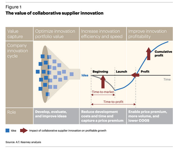 A 2014 A.T. Kearney study illustrates the benefits of collaborative innovation between OEMs and Tier 1 suppliers.