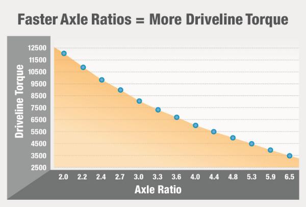 AxleRatioVsDrivelineTorque_Chart_Rev 12.19.jpg