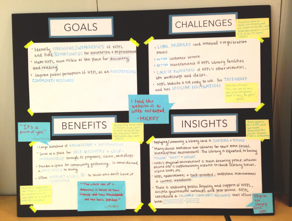 Research board with our project goals, patron quotes, NYPL's challenge/benefits, and insights we gained from the research.