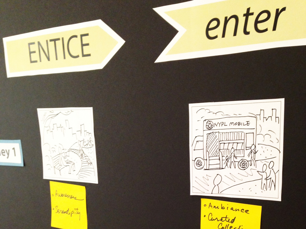 User Experience Journey sketches detail