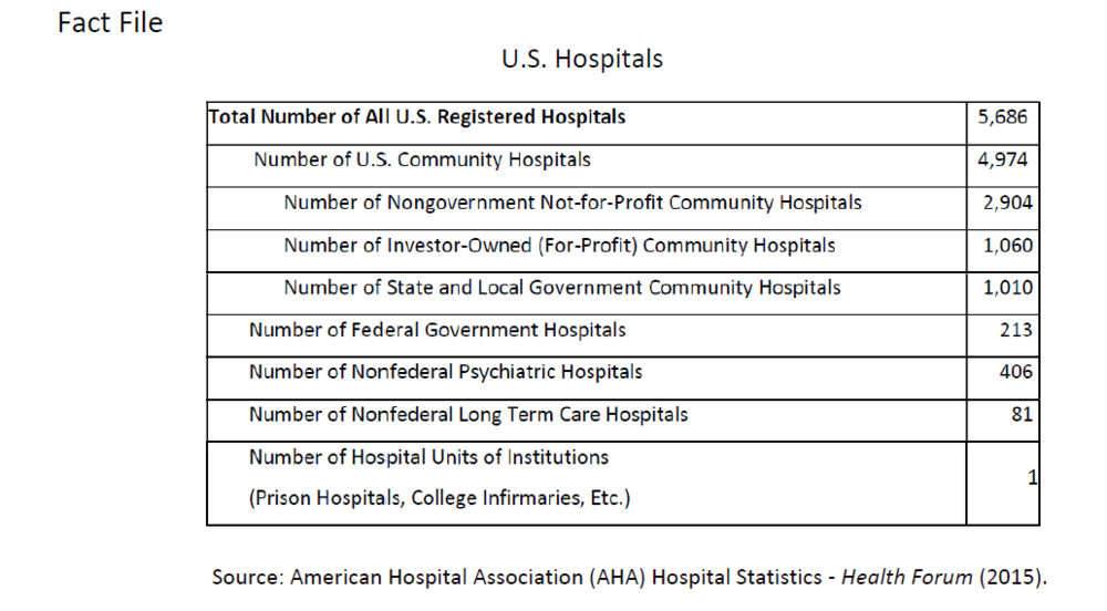 Source: American Hospital Association (AHA) Hospital Statistics - Health Forum (2015).