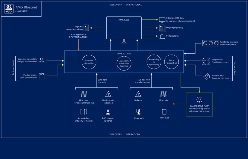 ams-blueprint.png
