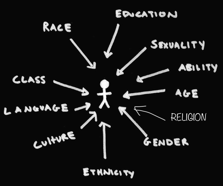 Intersectionality forms an important part of the vision behind what I do, this picture helps you see all the issues affecting people