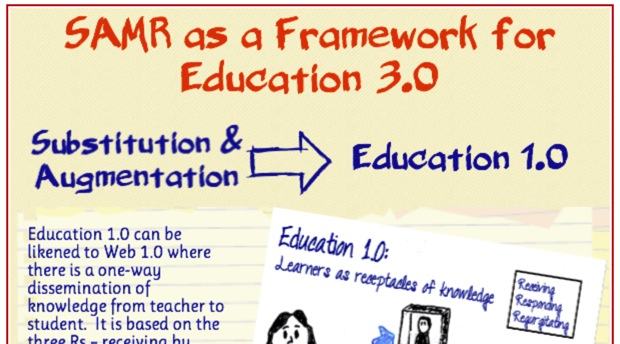 http://usergeneratededucation.wordpress.com/2014/02/23/samr-as-a-framework-for-moving-towards-education-3-0/
