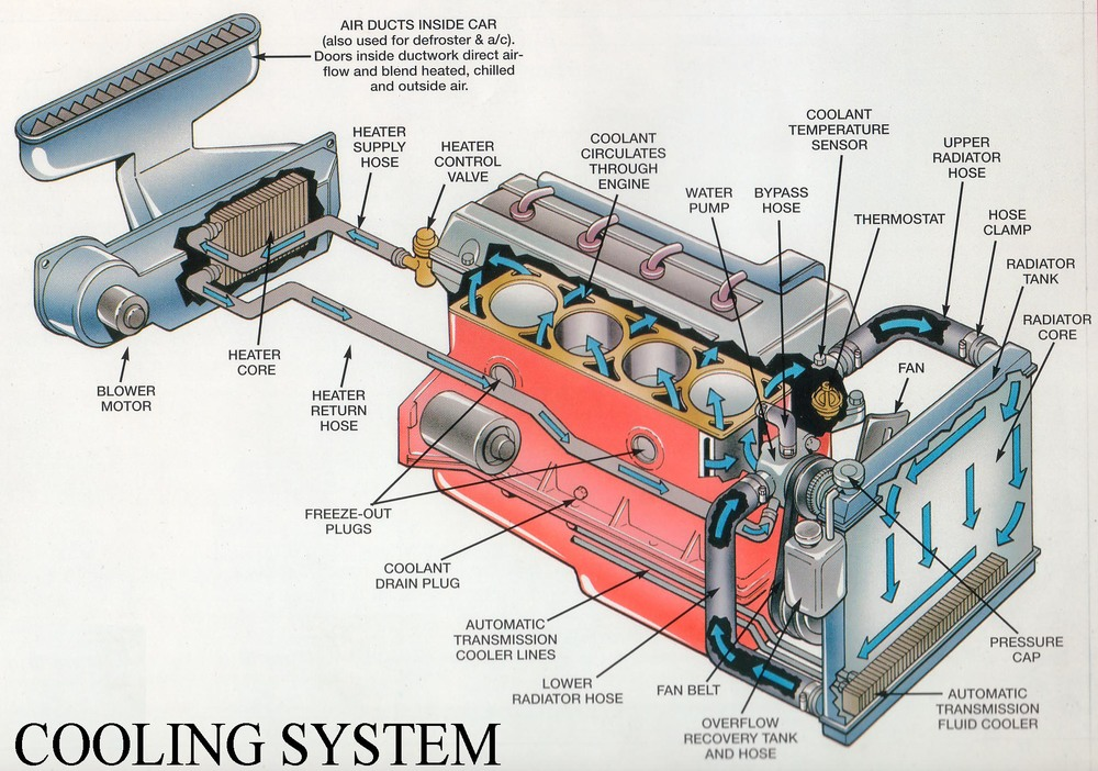 A basic diagram of a generic cooling system layout.