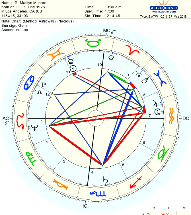 Neptune conjunct Ascendant, opposition to the Moon and Jupiter, trine Venus...