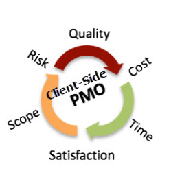 Client-side PMO - Find Out Why