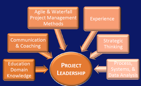 Leadership + Management = Project Leader; a critical resource your projects may be missing