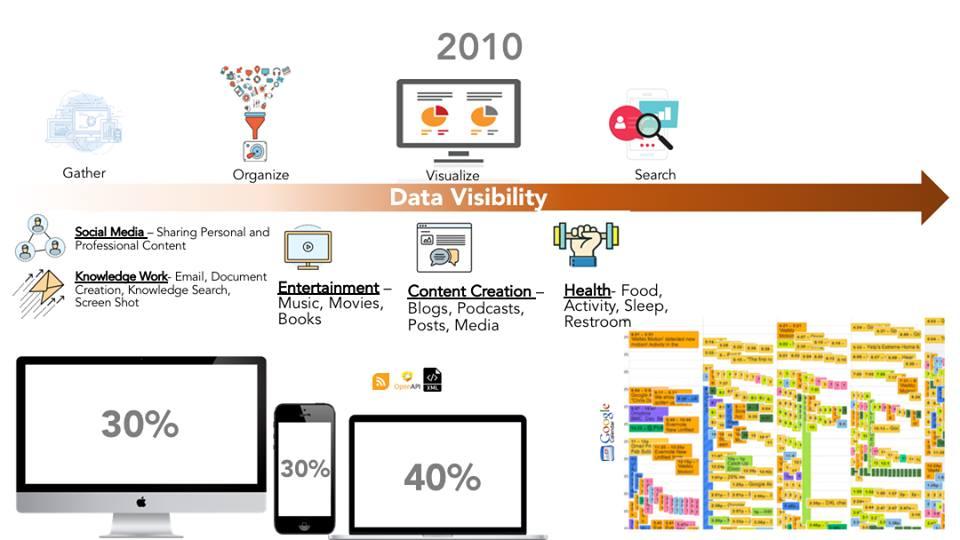 2010-Data