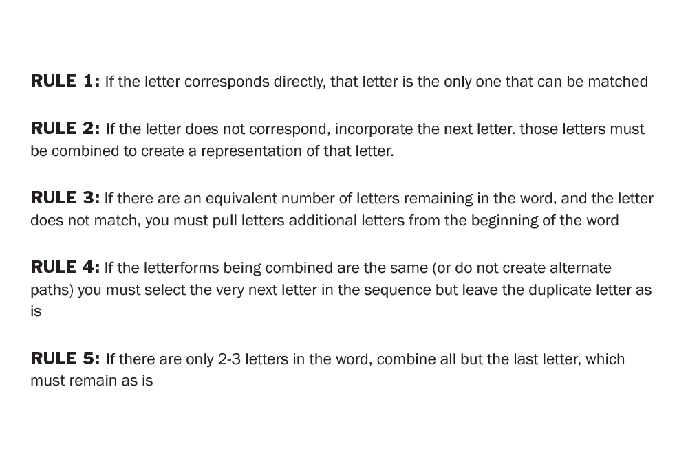 Rules for combining the letterforms typed from the grass keyboard.