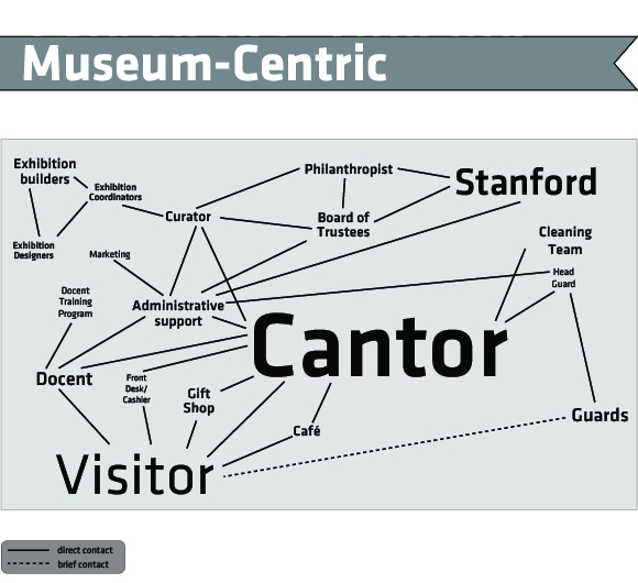 Museum-Centric visitor flow