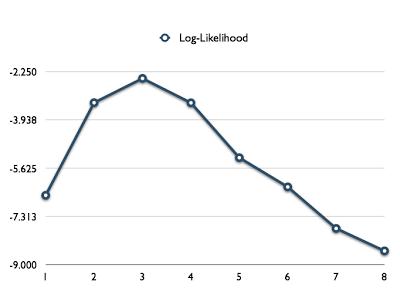 Figure 11: Log-likelihood profile plot for electric utility data.