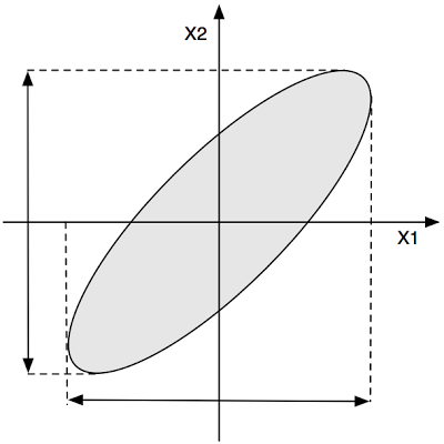 Figure 1: A two-dimensional data distribution.