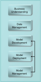 Figure 1: Production data mining model life cycle