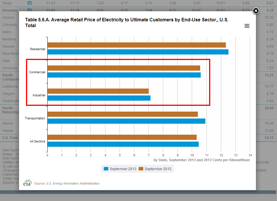 Source:  http://www.eia.gov/electricity/monthly/epm_table_grapher.cfm?t=epmt_5_6_a