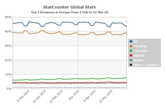 StatCounterGlobal