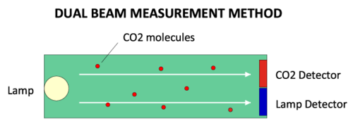dual-beam-measurement-method.png
