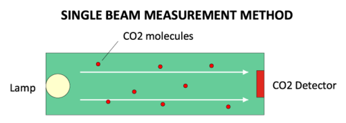 singlel-beam-measurement-method1.png