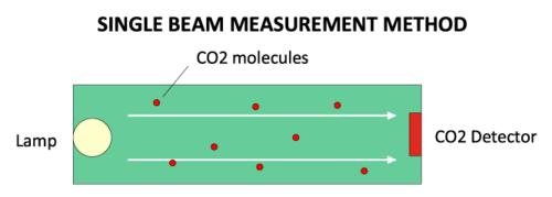 singlel-beam-measurement-method1.png