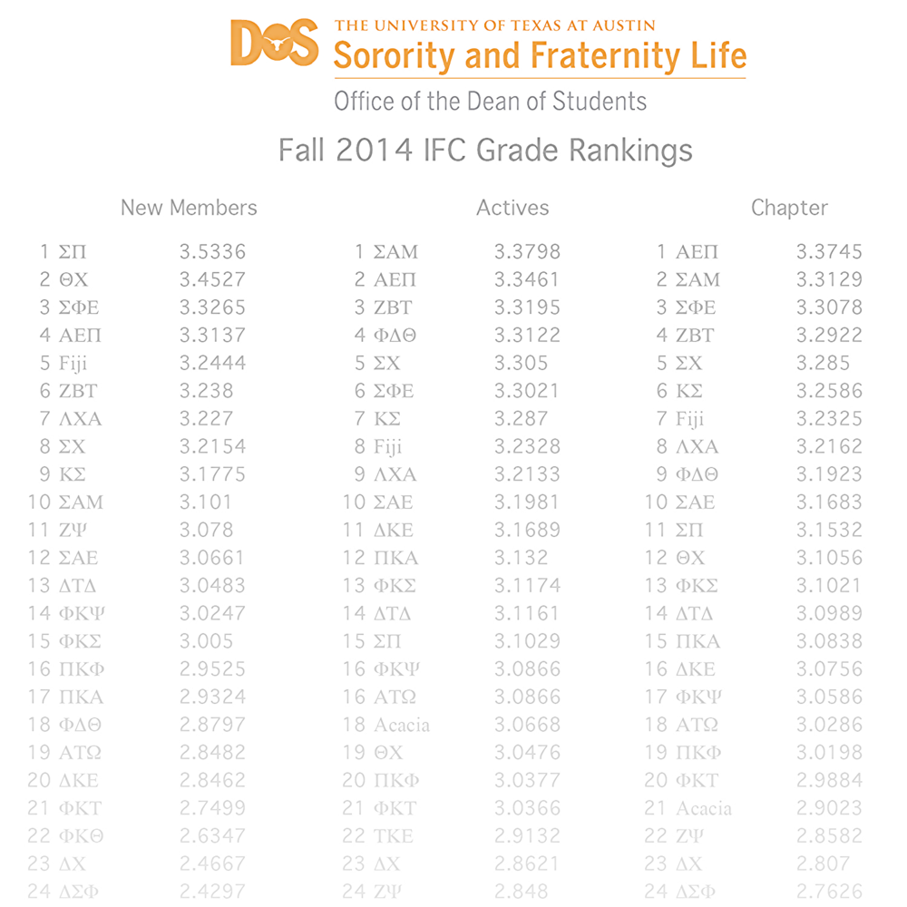 Texas sigma chi continues to be ranked in the top 5 of ut fraternities academically.