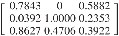 This produces the same image. The choice of using 0 to 255 versus 0 to 1 is a discussion in its own right. Let's call it preference for now.