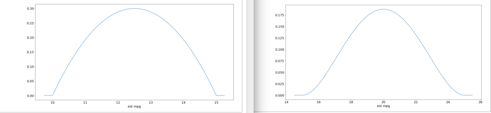 Fuel Economy - It is much worse when towing (left) than when driving into town (right).
