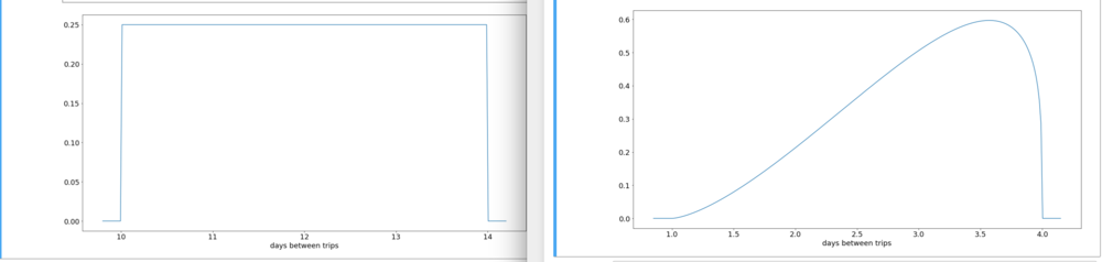 Trip Frequency - The legal limit is 14 days, sometimes they leave as early as 10. Since there is no particular preference, the distribution is uniform on the left. On the right, we see Govinda's description translated into