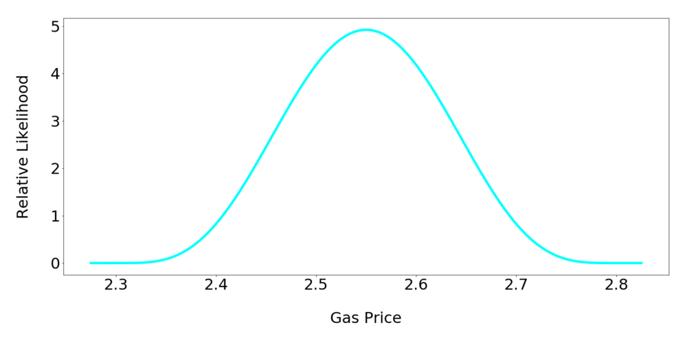 laundry_gas_price.png