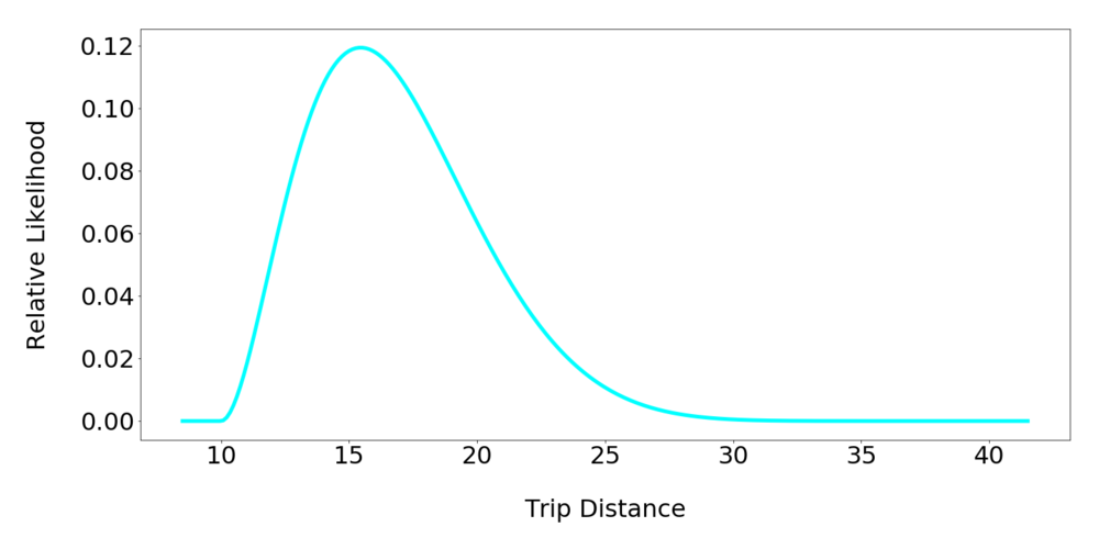laundry_trip_distance.png