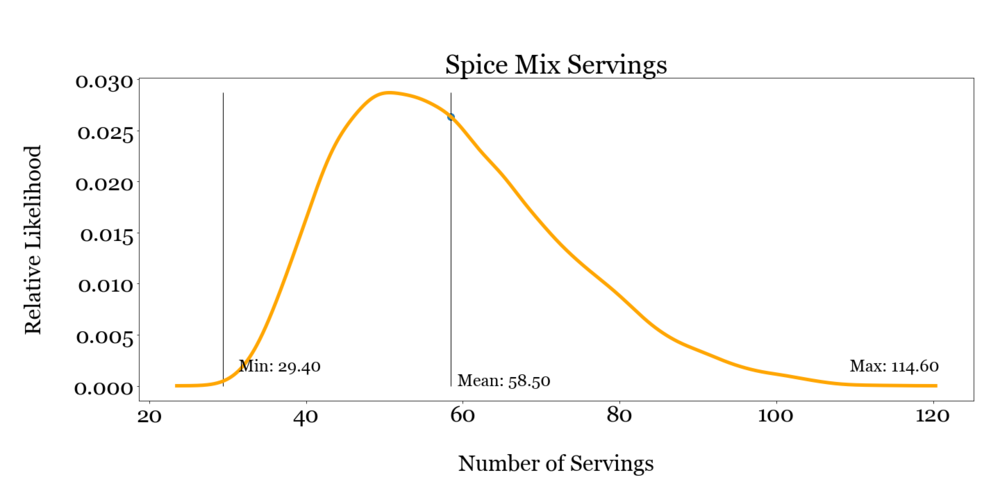 salesspice_mix_servings.png