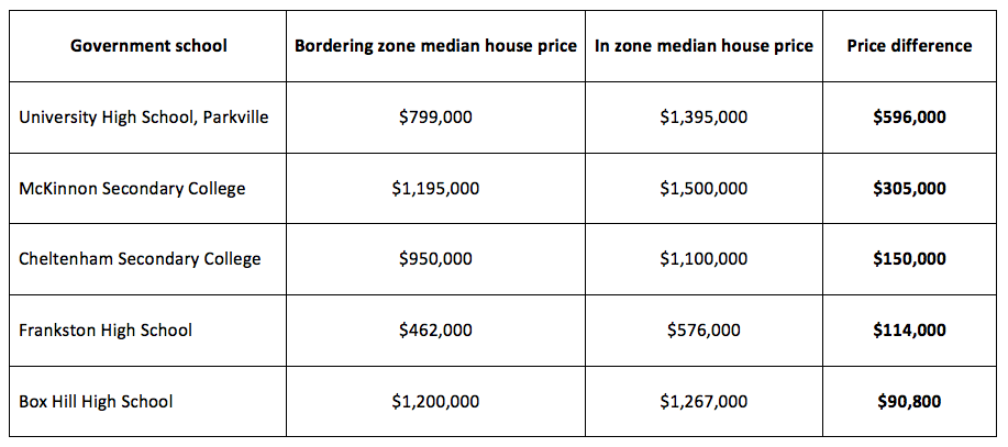 Source: REIV 2016 (*median prices are for properties with more than two bedrooms, for March 31 2015 to March 31 2016).