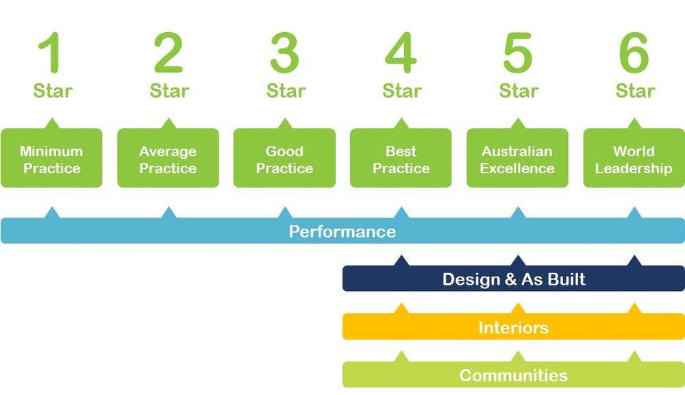 The Green Star rating scale Image: GBCA