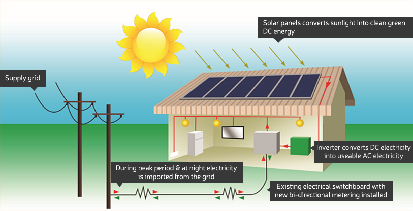 If you generate more electricity than your household uses the excess electricity goes back to the grid adding a credit to your electricity bill. Image: Essential Solar