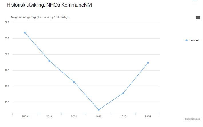 Utviklinga på NHO sitt kommunebarometer. Lærdal er på veg opp att.