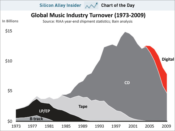 chart-of-the-day-music-industry-1973-2009-feb-2011