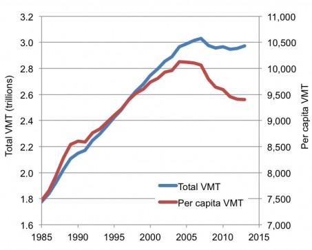 2014-VMT-chart-453x363.jpg