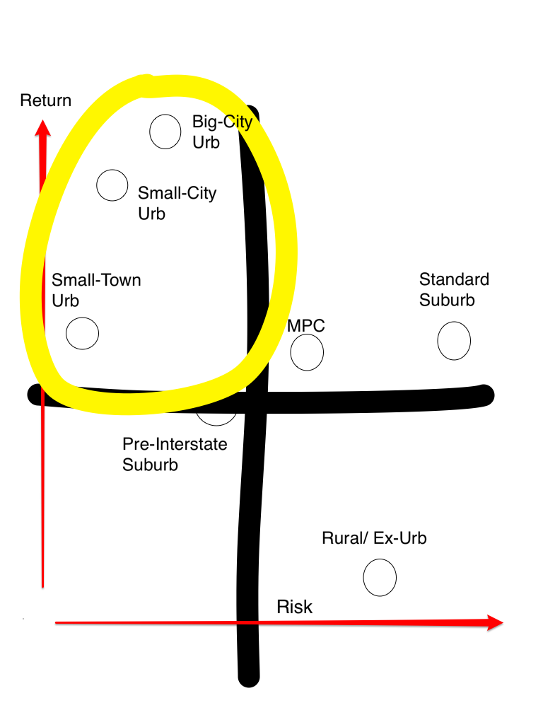 Skitch on sprawl types.jpg
